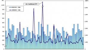 建設業の倒産件数が6カ月連続で前年同月比増 帝国データバンク調べ