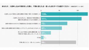 イタンジ調査、賃貸契約のスマホ完結7割希望