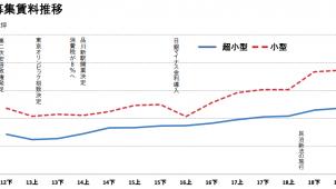 東京の小規模オフィス賃料、12年下期以降で最高 アットホーム調べ