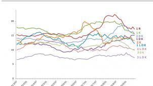 東京市部の空室率が市場淘汰により改善  タス「賃貸住宅市場レポート」