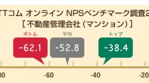 マンション管理業界のNPSトップは三井不動産レジデンシャルサービス