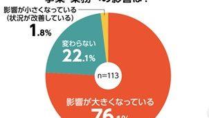 【新型コロナウイルス】66%余が売上・受注棟数の減少見込む  設備・建材納期遅延「解消のめど立たない」84%