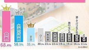 家計のやりくりで重いもの「家賃」が3割超え LENDEX調べ