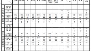 3月の主要建設資材需給動向は「均衡」 国交省調べ