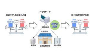 積水ハウス、大阪ガスと3電池住宅で居住実験
