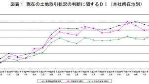 土地取引状況に関する景況判断、東京と大阪で活発 一年後は東京で減退予想