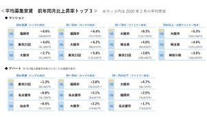 賃貸マンション募集家賃は小型が福岡、大型は大阪好調