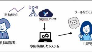 大阪府住宅供給公社、LPWA活用した高齢者見守りサービス実用化へ