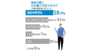 工務店経営者の3割「自分の子どもに事業引き継ぐ」 エニワン調査