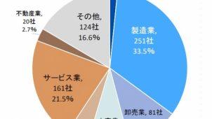 「新型コロナ」影響、上場企業の約2割で判明 帝国データバンク調べ