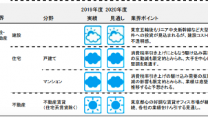 「業界天気図」20年度見通し、「雨天」が7分野増加 建設は現状維持 TDB調べ