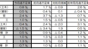 2月の建設労働需給は0.7%不足 国交省調べ