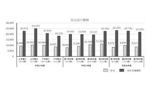 住宅リフォーム受注高、今年度3Qは2割減