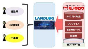 モノタロウとランドログが連携 資材購入を最適化