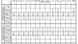 4月の主要建設資材需給動向は「均衡」 国交省調べ