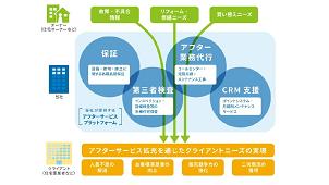 日本リビング保証、日本生命と業務提携契約
