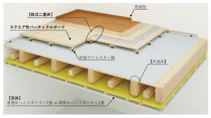 特殊な部材使わずLH-50実現、木造建築向け高遮音床システムを開発