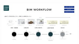 フリーダム、企業のBIM導入を支援する新サービス