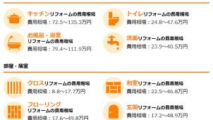 リフォーム価格相場をウェブで公開 見積もり1万枚を分析