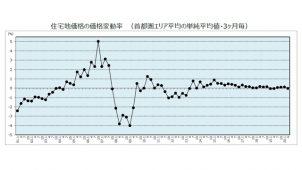 野村不アーバン調査住宅地価格、首都圏平均4Qぶりマイナス