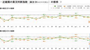 首都圏の売買仲介業況DIはほぼ横ばい 来期見通しは大幅低下 アットホーム調べ