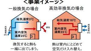 エアコン暖房で女性が困るのは「部屋の乾燥」約6割 ダイキン工業