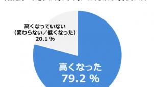 コロナ禍で換気に対する関心「高くなった」79.2% ダイキン調べ