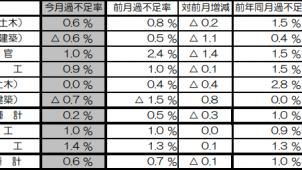 3月の建設労働需給は0.6%不足 国交省調べ