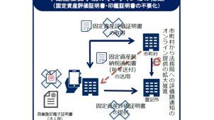 政府、不動産登記や取引のIT化方策を整理
