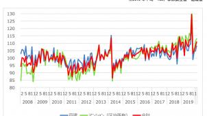国交省、「既存住宅販売量指数」を初公表