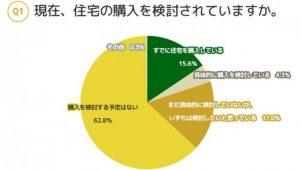 独身者の4割が住宅購入に積極的 エイチームフィナジー調べ