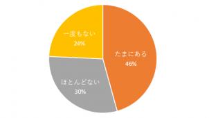 タワマンマウント、76%が経験