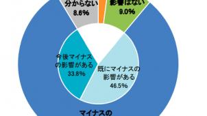 新型コロナ、建設業の73.8%が「マイナスの影響」見込み