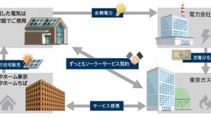 トヨタホームと東京ガス、太陽光発電無償提供サービス開始