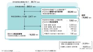 管理不全の空き家の除却等措置、4年半で約7.7万物件