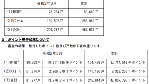 次世代住宅ポイント、累計発行24.5万戸
