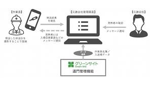 MCデータプラス、建設作業員の体温管理アプリ無償提供