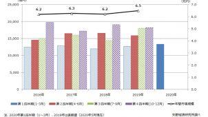 住宅リフォーム市場、第1四半期は前年同期比4.8%増 矢野経済研調べ