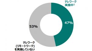 テレワーク実施率47% リクルート住まいカンパニー調べ