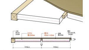発泡スチロール協会、EPS+根太の床断熱工法で型式認定