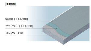 アイカ、短工期のコンクリ片剥落防止工法を発売