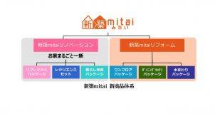 LIXIL住研、アイフル・フィアス・GLのリフォーム商品刷新