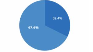 外出自粛下の引っ越し、「内見できなかった」が68%  S-FIT調べ