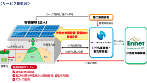"NTTスマイルエナジー、法人向け太陽光・蓄電池""無償設置""サービス開始"
