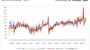 2月の既存住宅販売量指数は前月比1.7%下落 国交省調べ
