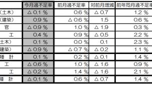 4月の建設労働需給は0.1%過剰 国交省調べ