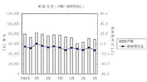 4月の持家着工、新型コロナ影響で17.4%減