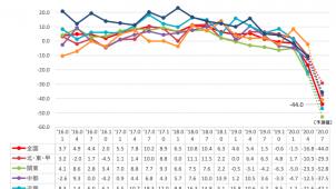 4月景気DIが過去最大の下落幅 TDB調べ