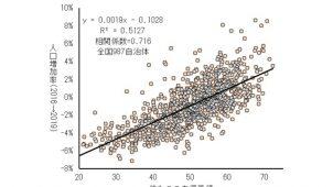 大東建託調べ、住み心地と人口増加に高い相関性