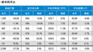 新築マンション供給戸数、都下と千葉県で増加 マーキュリー調べ